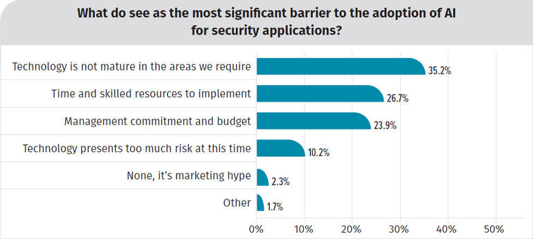 barriers-in-adoption-of-ai-for-cybersecurity