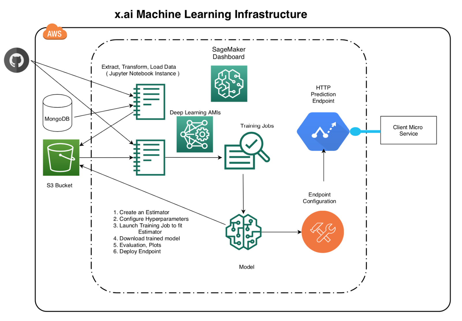 Machine Learning Infrastructure at x.ai 2
