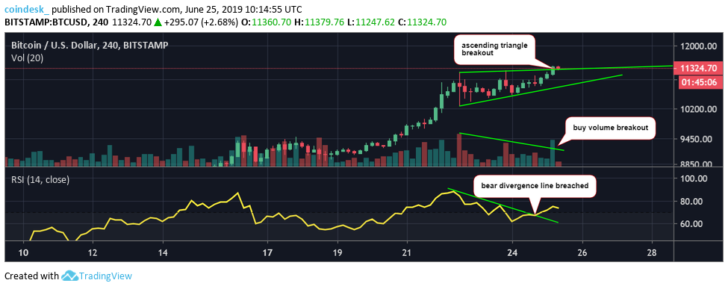 Bitcoin Buying Pressure Hits 2-Month High as Price Tops $11.4K 3