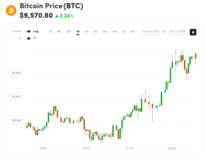 Bitcoin Price Breaches $9.6K to Hit 400-Day High 1