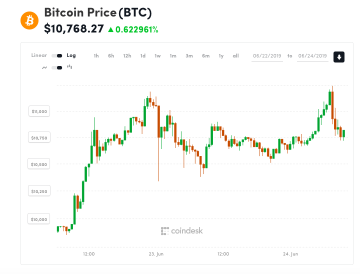 Bitcoin Tests $11.3K With Fresh 2019 Highs 1