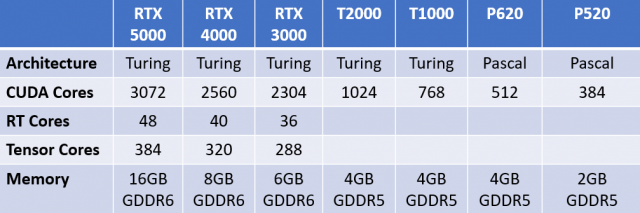 Nvidia Quadro RTX mobile GPU feature comparision chart