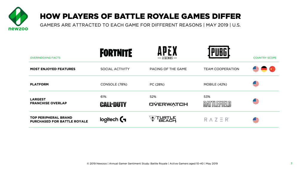 How Fortnite, Apex Legends, and PUBG appeal to different people 2