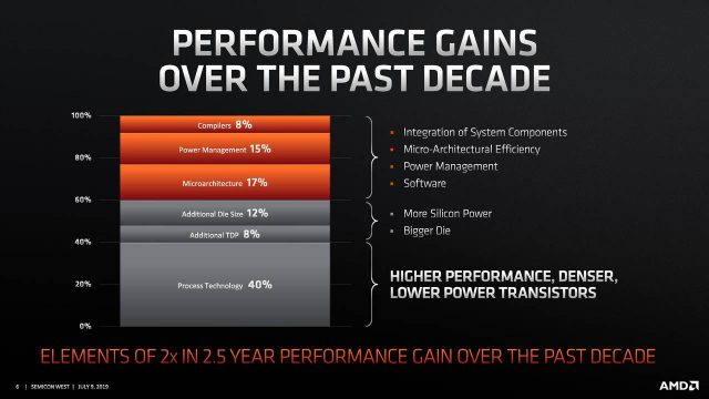 AMD Ryzen 7nm CPUs May Not Hit Maximum Boost Frequency on All Cores 2