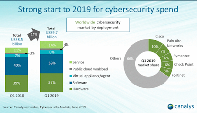 How public cloud continues to drive demand for cybersecurity solutions 1