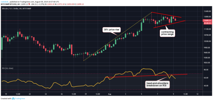 Bitcoin in Tug of War Between Bulls and Bears as Trading Range Tightens 1