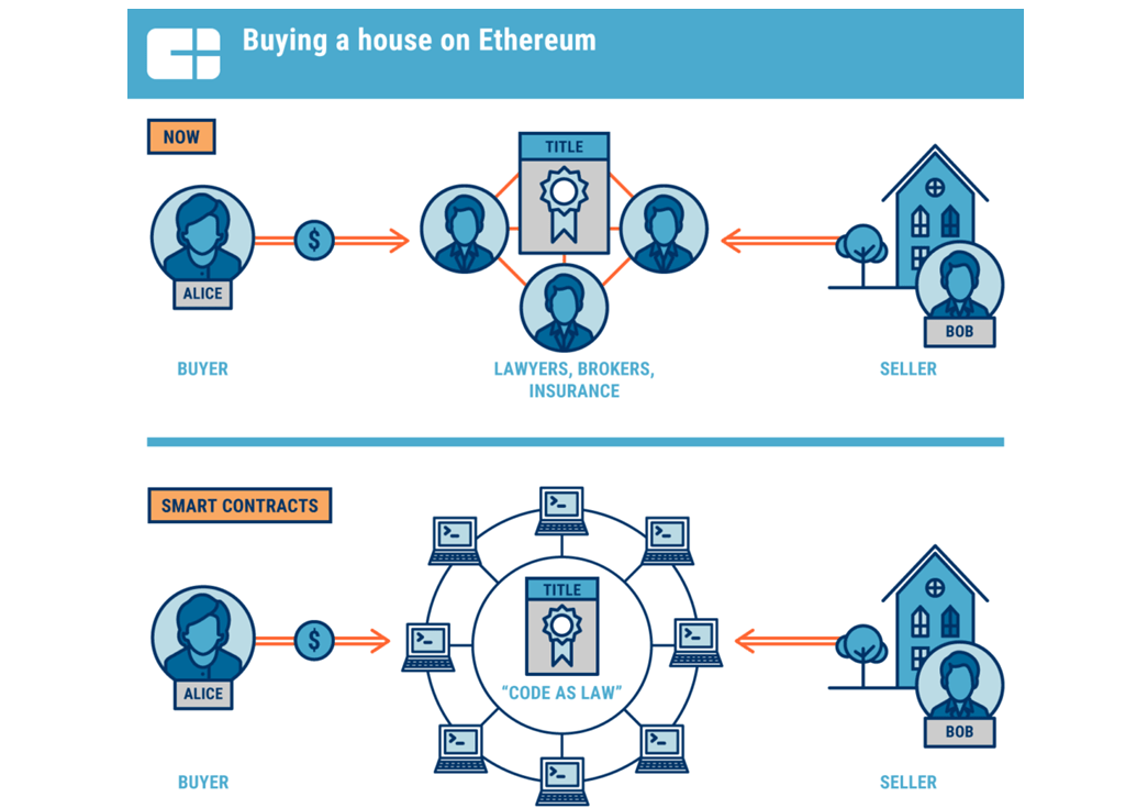 CB Insights illustrates how a sale transaction looks on Ethereum (a blockchain framework). Source: CB Insights