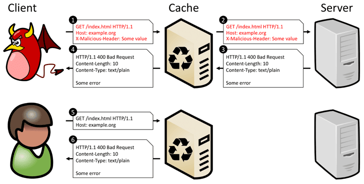 cdn cache poisoning denial-of-service