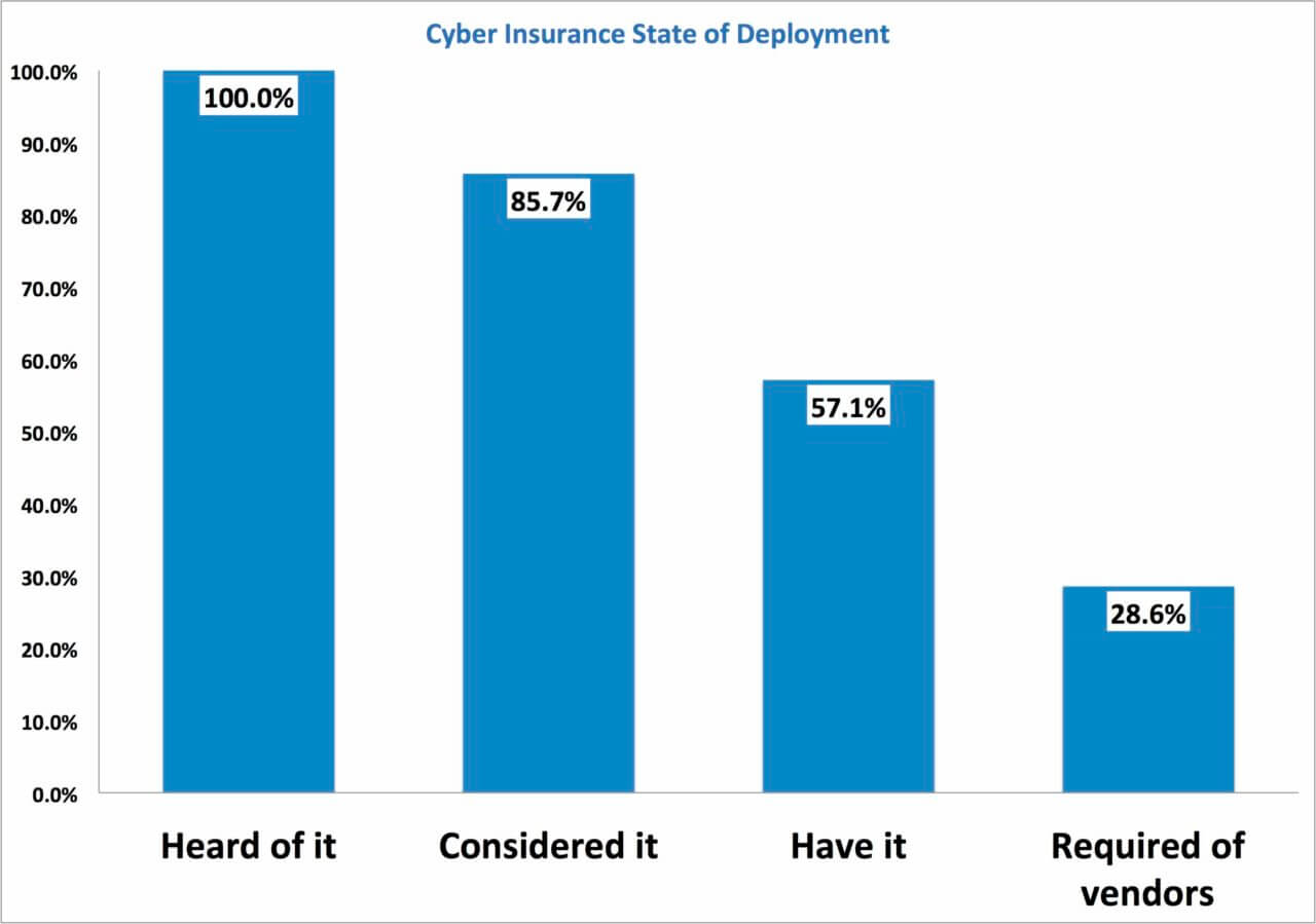 State-of-Cybersecurity-Insurance State Deployment Fig 1