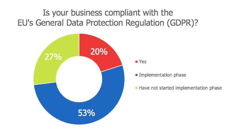 cybersecurity insurance large-number-of-business-not-compliant-with-gdpr