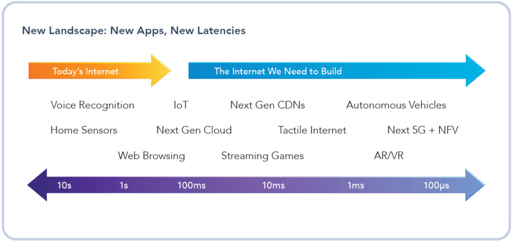 Today's Internet is ill-equipped for tomorrow's applications, which will be bandwidth-hungry and latency-sensitive.