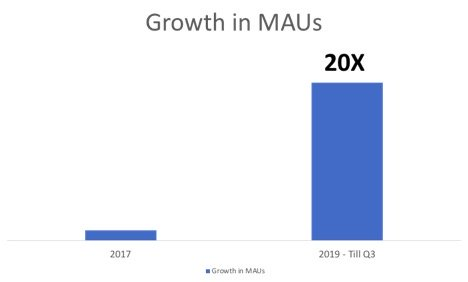 Growth in MAUs
