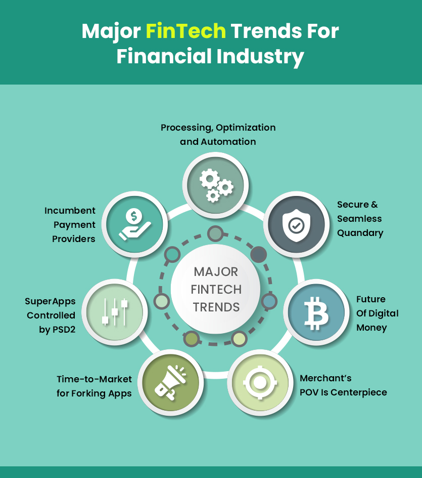 Top FinTech Trends For Finance