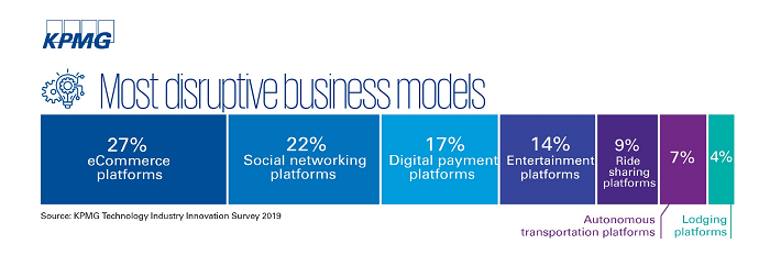 KPMG: e-commerce platforms identified as most disruptive over next three years