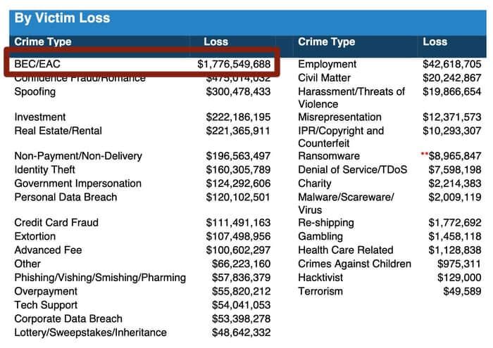 FBI IC3 stats