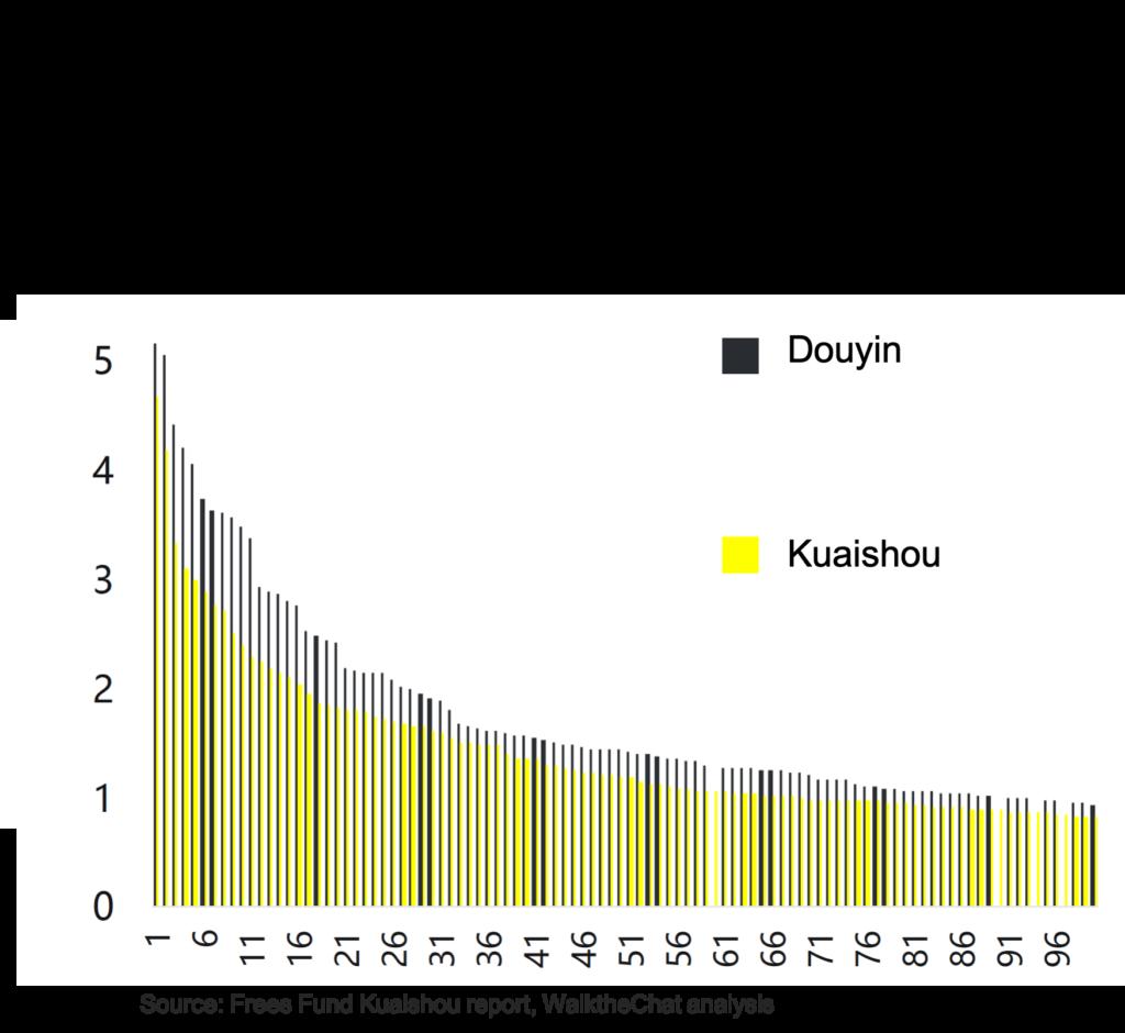 Kuaishou-vs-Douyin-KOL-follower-top-100-1024x940 Why Kuaishou beats Douyin for e-commerce Video and streaming Kuaishou Features E-commerce and New Retail