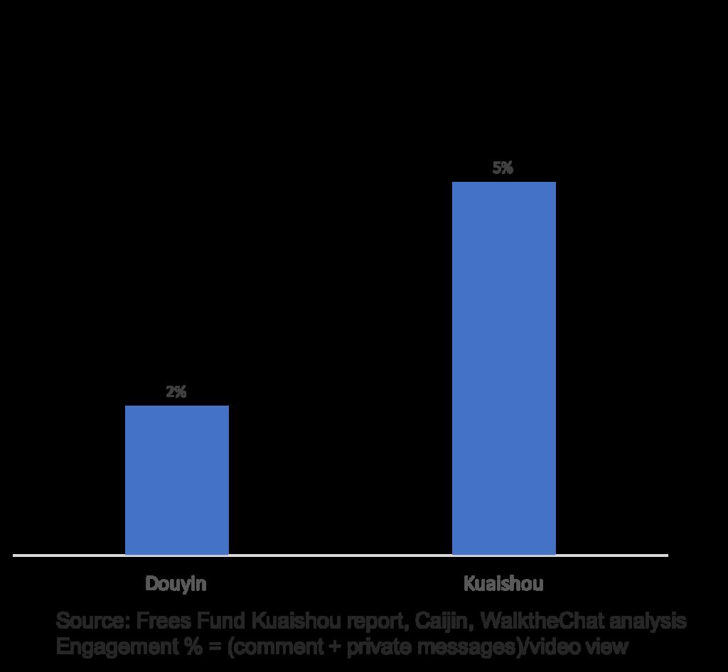 Kuaishou-vs-Douyin-engagement-rate-1024x946 Why Kuaishou beats Douyin for e-commerce Video and streaming Kuaishou Features E-commerce and New Retail
