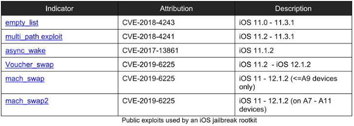 iOS exploit