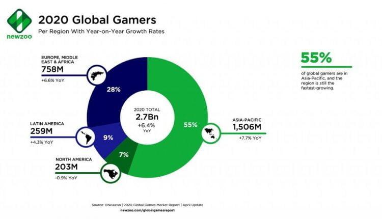 2.7 billion gamers will spend $159.3 billion on games in 2020