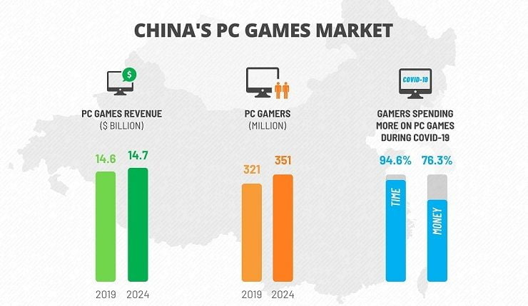 Niko Partners: China games expected to top $46 billion in 2024