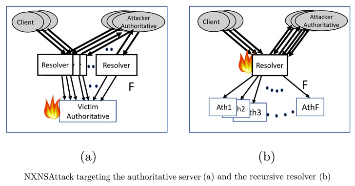 ddos attack using dns-servers