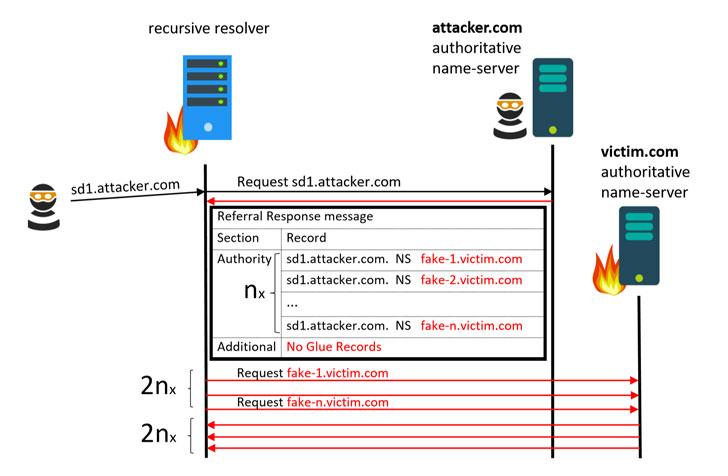dns server to ddos attack