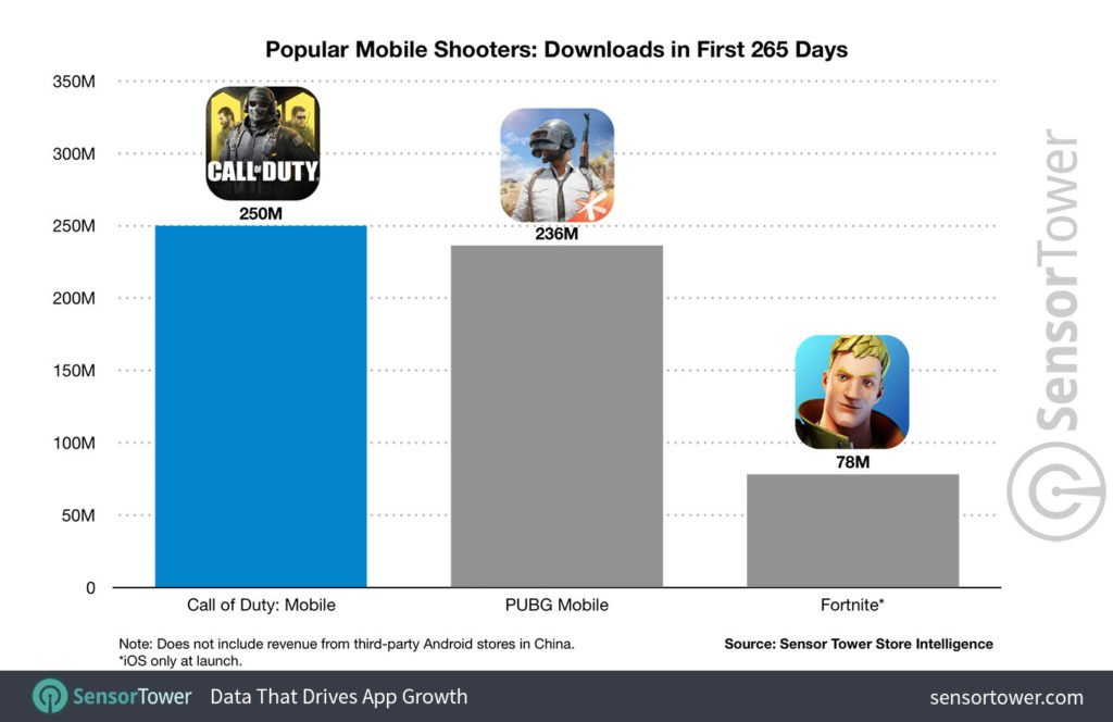 Call Of Duty Mobile 250 Million Downloads 265 Days