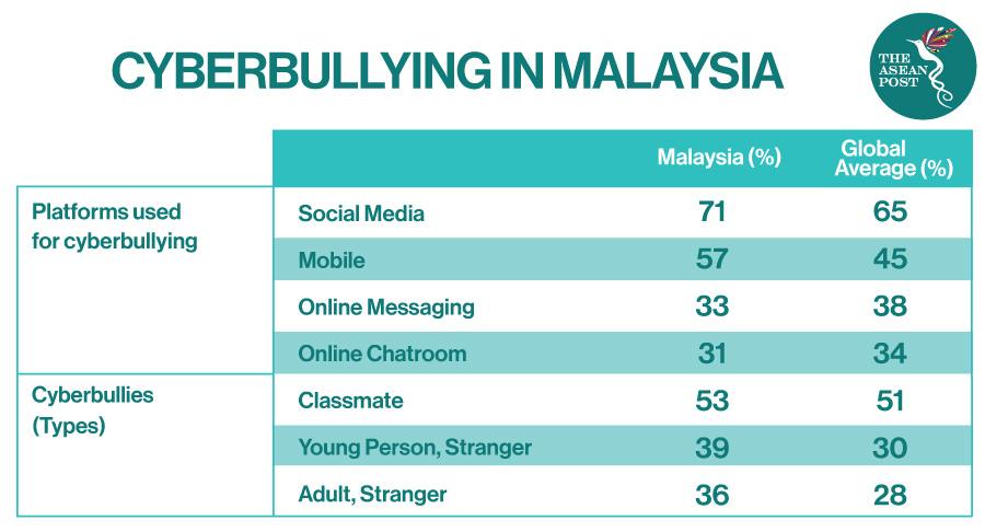 Cyberbully Malaysia