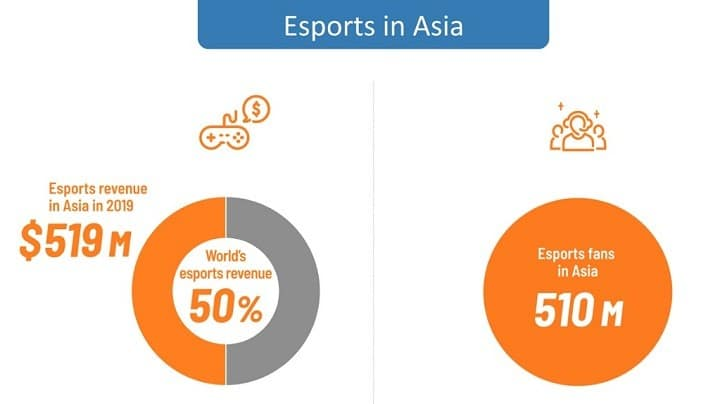 Esports generated $519 million in Asia in 2019, growth continues in pandemic