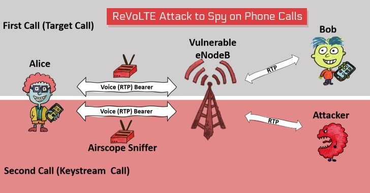 Hackers Decrypt VoLTE Encryption to Spy on Phone Calls