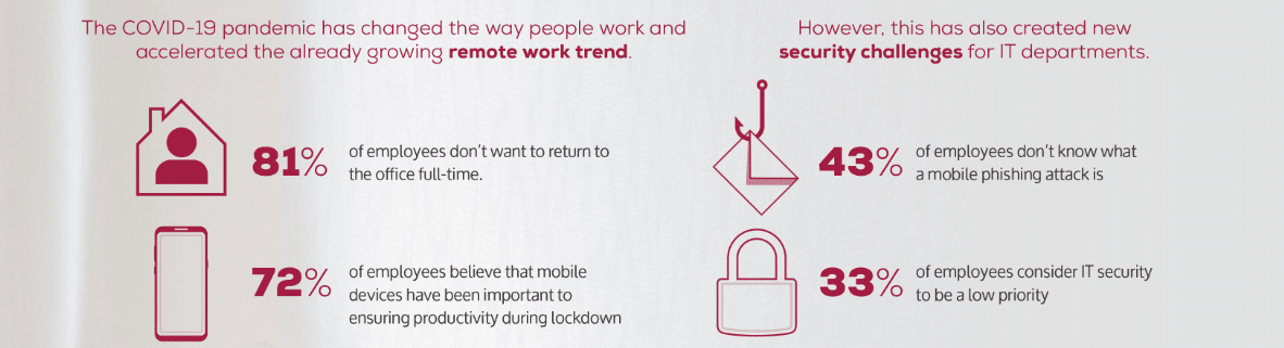 two-in-five-employees-are-not-sure-what-a-mobile-phishing-attack