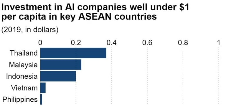 ASEAN-faces-wide-AI-gap-as-Vietnam-and-Philippines-lag-2