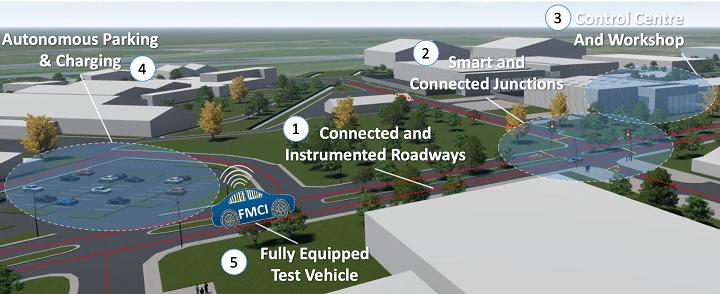 Jaguar build mini smart city in Shannon to test autonomous car