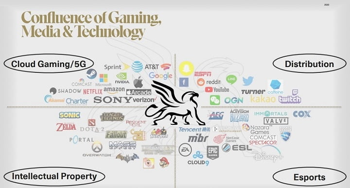 Griffin Gaming Partners raises $235 million to invest in games