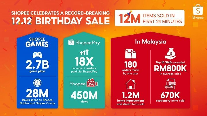 Shopee sold 12 million items in 24 minutes of double digit sale